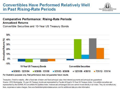 Stijgende rente geen probleem voor converteerbare obligaties
