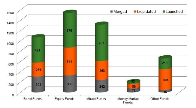 Mixfondsen grote winnaar fondslanceringen 2016