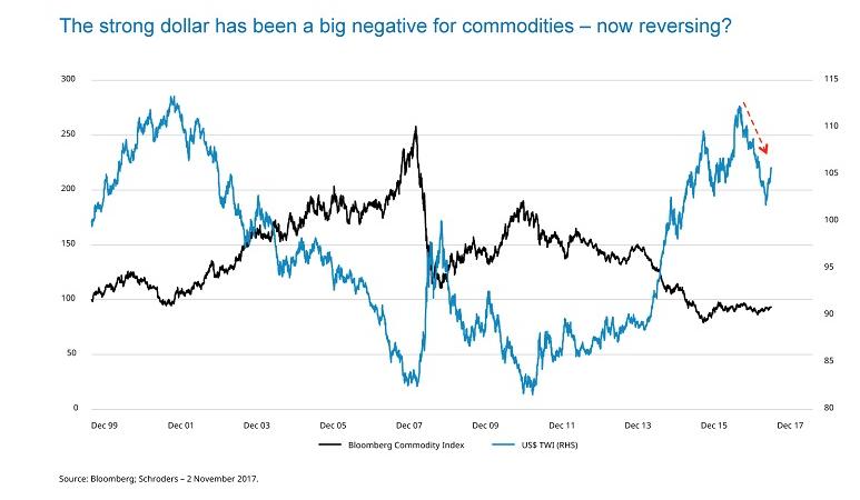 Relatie dollar en grondstoffenindex