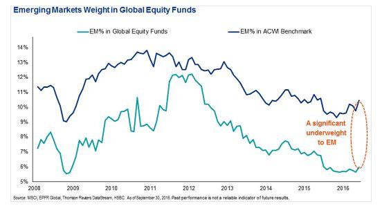 Internationale beleggers massaal uit aandelen EM gestapt
