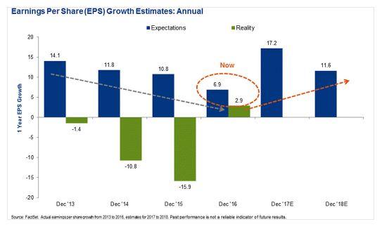 Winstgroei opkomende bedrijven keert terug