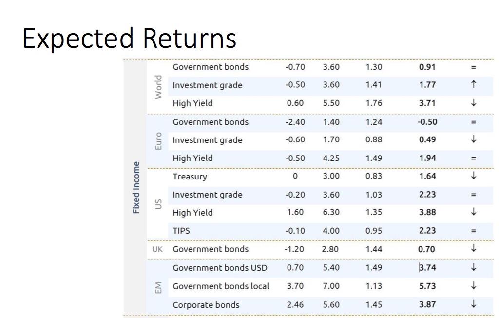 Beleggingshuizen positief over vooral EMD lokale valuta's