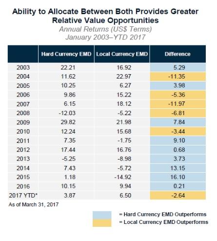 De rendementsverschillen tussen EMD in harde valuta's en lokale valuta's
