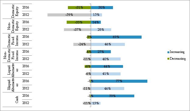 Verandering assetallocatie Institutionele beleggers