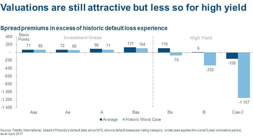 Higgh yield bonds historisch duur