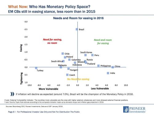 Ruimte voor QE in de opkomende wereld