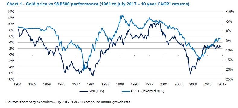 Goudprijs en S&P 500