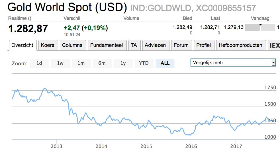 Waarde-ontwikkeling goudprijs