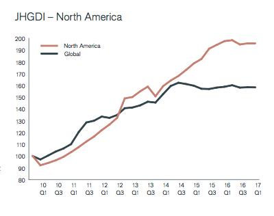 Amerikaanse dividendontwikkeling Q1 2017