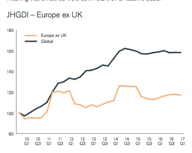 Dividendontwikkeling Europa Q1 2017