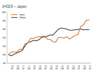 Ontwikkeling dividend Japan Q1 2017