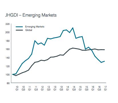 Ontwikkeling dividend Q1 opkomende markten