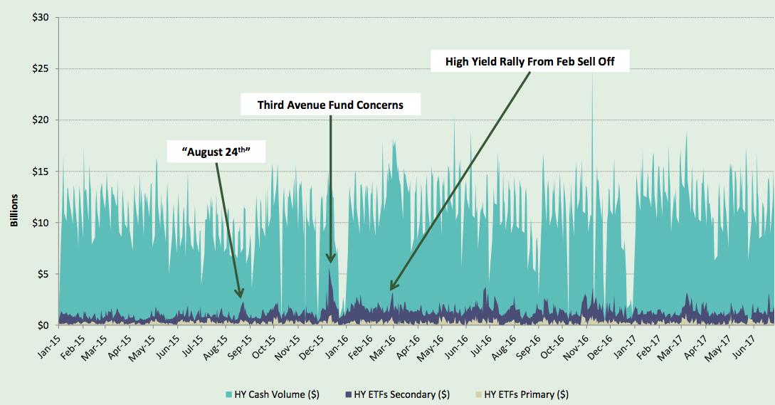 Liquiditeit is gene probleem voor high yield-ETF's