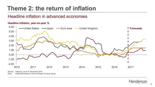 Inflatie stijgt weer