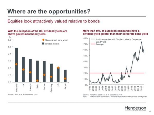 Aandelen geven meer yield dan obligaties