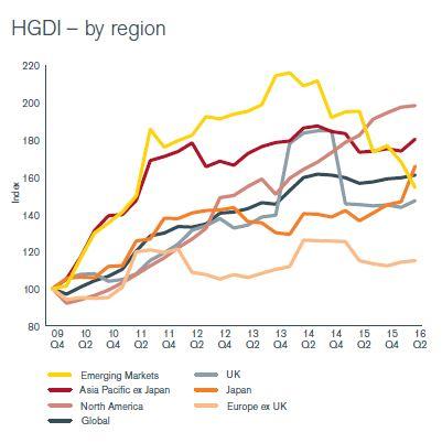 Dividend per regio 2e kwartaal 2016