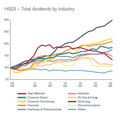 Dividend per sector 2e kwartaal 2016