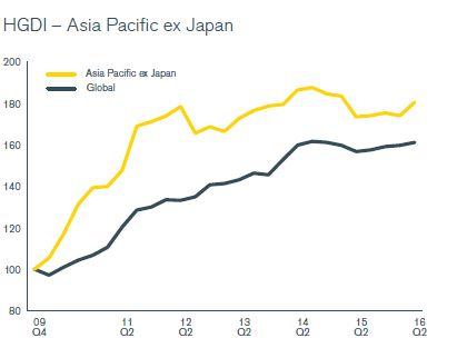 Dividend Japan 2e kwartaal 2016