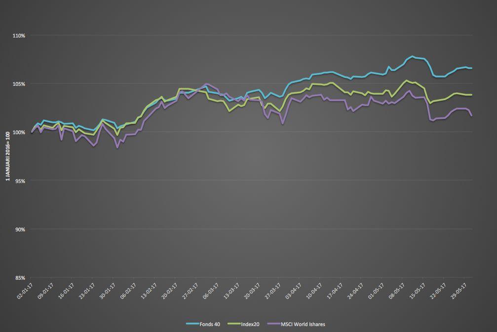 IEXFonds 40 presteert beter dan IEX Index 20+