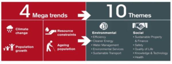 Duurzame trends van Janus Henderson Investors