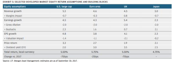 verwachte total return per regio JPM AM 2018