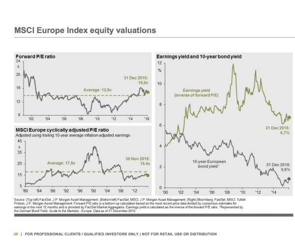 Europese aandelen waren wel eens duurder