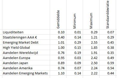 Fondskosten per beleggingscategorie