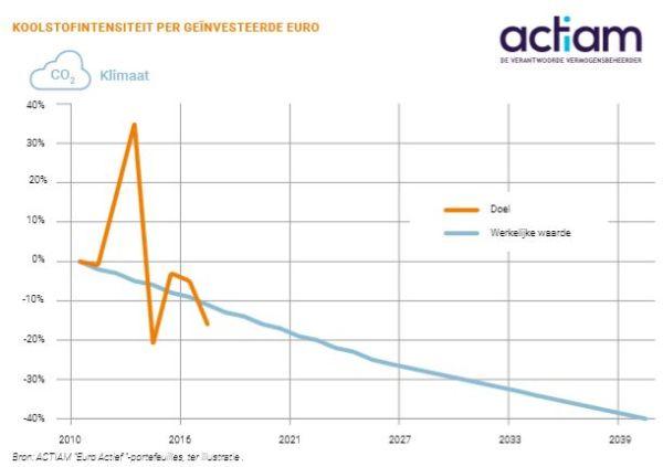 Koolstofintensiteit per geinvesteerde euro