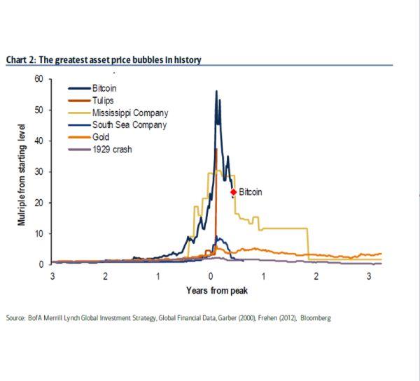 Bitcoinbubbel