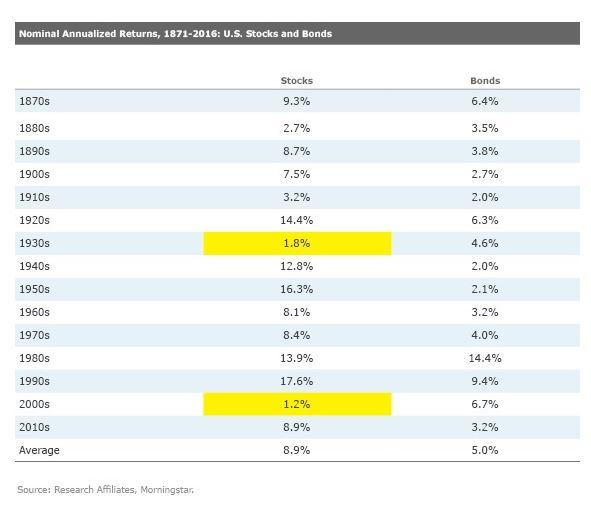 aandelen x obligaties