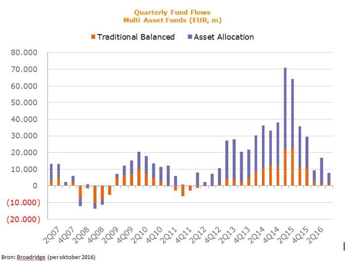 Beleggers hebben multi-assetfondsen ontdekt