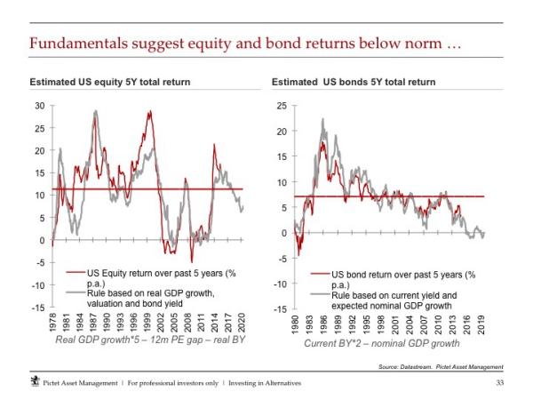 Zwakke vooruitzichten Amerikaanse aandelen en obligaties