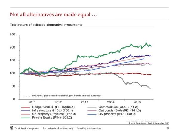 Alternatieve beleggingen renderen verschillend