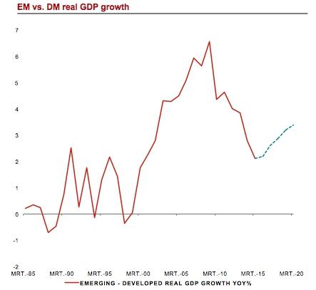 Aandelen opkomende markten zijn de dip voorbij