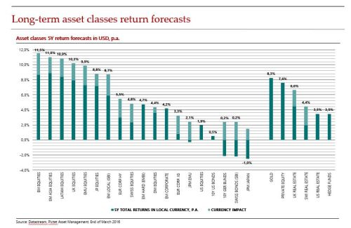Verwachte beleggingsrendementen volgens Pictet