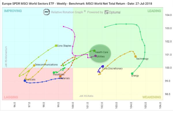 Relative Rotation Graph SSGA