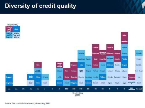Kredietwaardigheid opkomende landen sterk verschillend