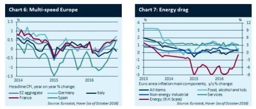 Europese inflatie bijft laag