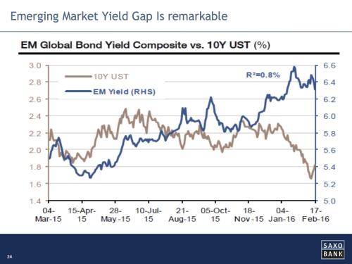 Opkomende obligaties historisch goedkoop
