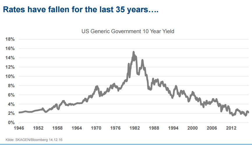 35 jaar dalende rente