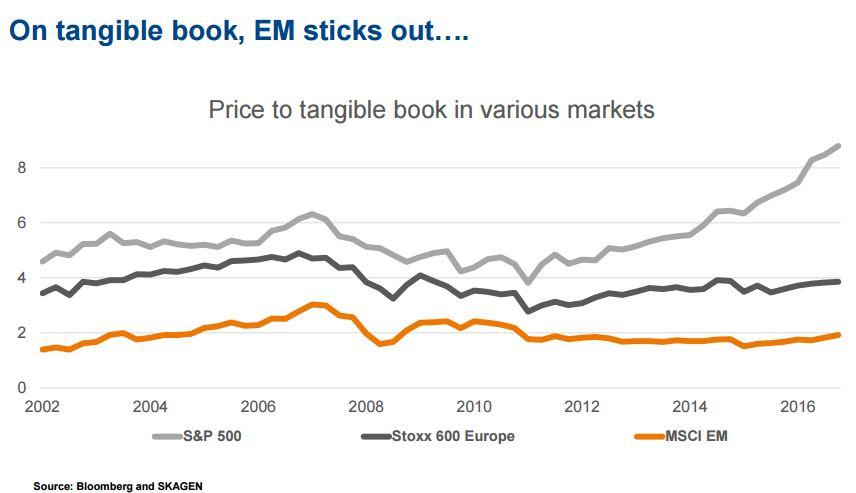 Waarderingsverschil van belangrijkste aandelenregio's
