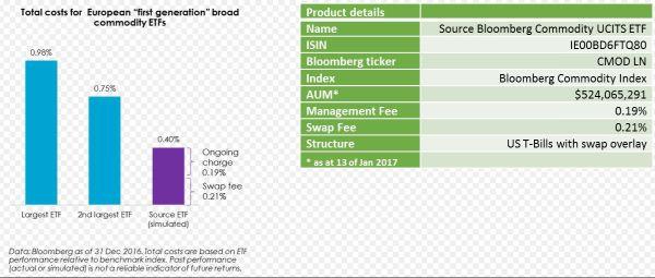 Source lanceert goedkope grondstoffen-ETF