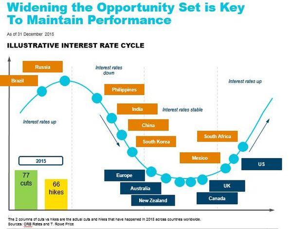 Divergentie centrale banken neemt toe