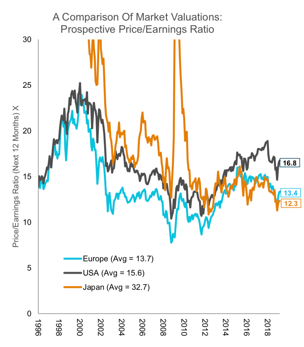 Europese aandelen in vijf jaar niet meer zo goedkoop geweest