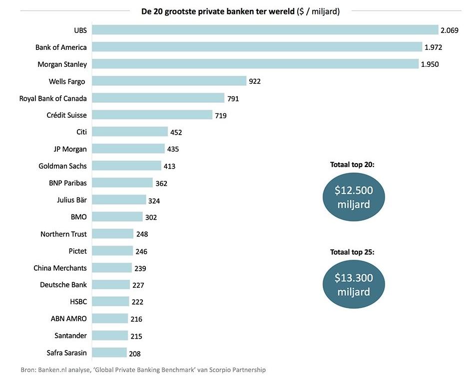 Top 25 Grootste Pivate Banks