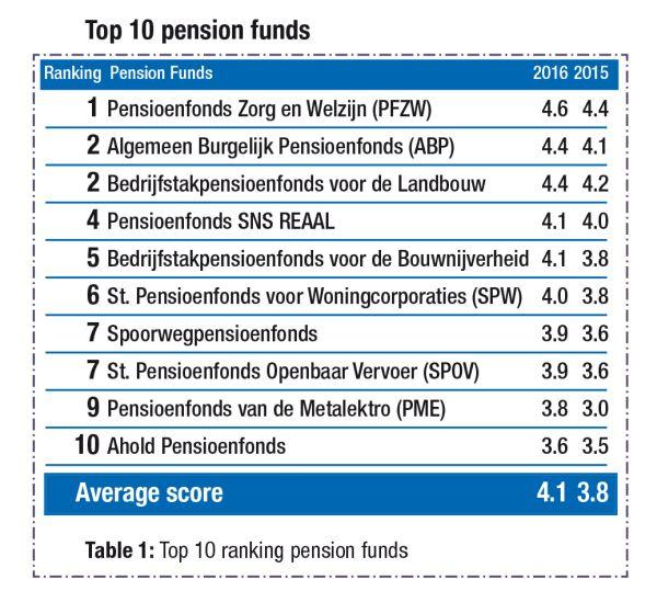 De duurzaamste pensioenfondsen van NL in 2016