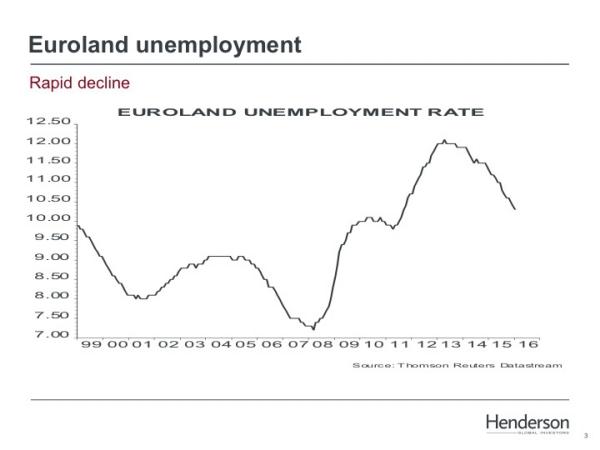 Europese werkloosheid daalt