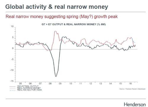 Kracht wereldeconomie neemt af