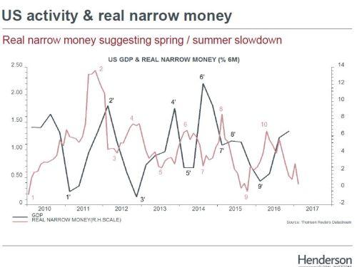 Amerikaanse economie gaat tegenvallen