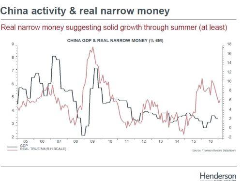 Chinese economie groeit robuust verder